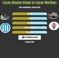 Lucas Alfonso Orban vs Lucas Martinez h2h player stats