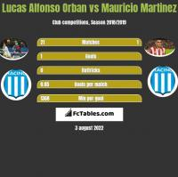 Lucas Alfonso Orban vs Mauricio Martinez h2h player stats