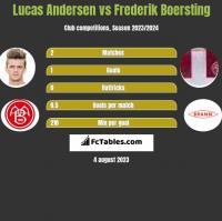 Lucas Andersen vs Frederik Boersting h2h player stats