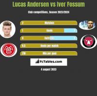 Lucas Andersen vs Iver Fossum h2h player stats