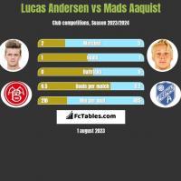 Lucas Andersen vs Mads Aaquist h2h player stats