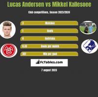 Lucas Andersen vs Mikkel Kallesoee h2h player stats