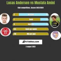 Lucas Andersen vs Mustafa Amini h2h player stats