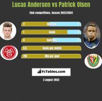 Lucas Andersen vs Patrick Olsen h2h player stats