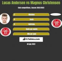 Lucas Andersen vs Magnus Christensen h2h player stats