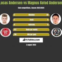 Lucas Andersen vs Magnus Kofod Andersen h2h player stats