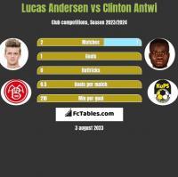 Lucas Andersen vs Clinton Antwi h2h player stats