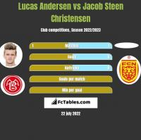 Lucas Andersen vs Jacob Steen Christensen h2h player stats