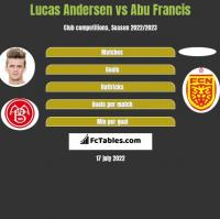 Lucas Andersen vs Abu Francis h2h player stats