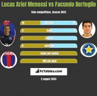 Lucas Ariel Menossi vs Facundo Bertoglio h2h player stats