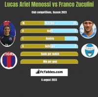 Lucas Ariel Menossi vs Franco Zuculini h2h player stats