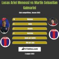 Lucas Ariel Menossi vs Martin Sebastian Galmarini h2h player stats