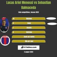 Lucas Ariel Menossi vs Sebastian Balmaceda h2h player stats