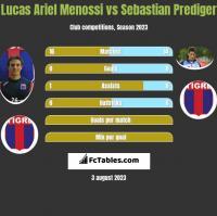 Lucas Ariel Menossi vs Sebastian Prediger h2h player stats