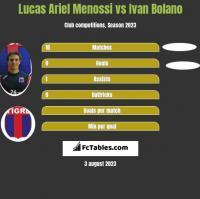 Lucas Ariel Menossi vs Ivan Bolano h2h player stats