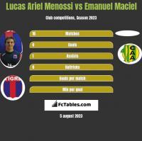 Lucas Ariel Menossi vs Emanuel Maciel h2h player stats