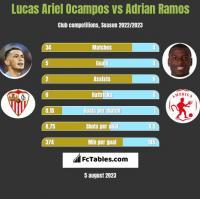 Lucas Ariel Ocampos vs Adrian Ramos h2h player stats