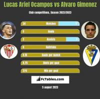 Lucas Ariel Ocampos vs Alvaro Gimenez h2h player stats