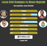 Lucas Ariel Ocampos vs Alvaro Negredo h2h player stats