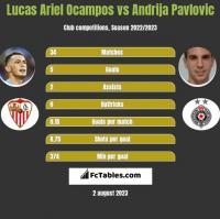 Lucas Ariel Ocampos vs Andrija Pavlovic h2h player stats