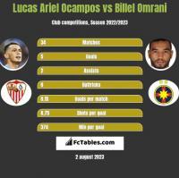 Lucas Ariel Ocampos vs Billel Omrani h2h player stats