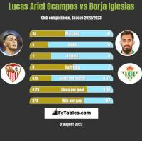 Lucas Ariel Ocampos vs Borja Iglesias h2h player stats