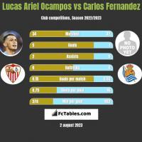 Lucas Ariel Ocampos vs Carlos Fernandez h2h player stats