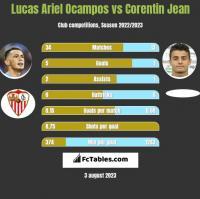 Lucas Ariel Ocampos vs Corentin Jean h2h player stats