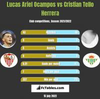 Lucas Ariel Ocampos vs Cristian Tello Herrera h2h player stats