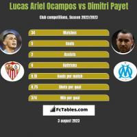 Lucas Ariel Ocampos vs Dimitri Payet h2h player stats