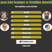 Lucas Ariel Ocampos vs Efstathios Aloneftis h2h player stats