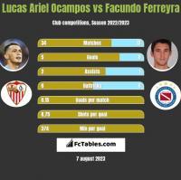 Lucas Ariel Ocampos vs Facundo Ferreyra h2h player stats