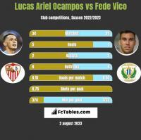 Lucas Ariel Ocampos vs Fede Vico h2h player stats
