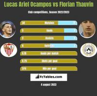 Lucas Ariel Ocampos vs Florian Thauvin h2h player stats