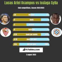 Lucas Ariel Ocampos vs Issiaga Sylla h2h player stats