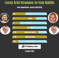 Lucas Ariel Ocampos vs Ivan Rakitić h2h player stats