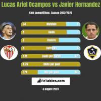 Lucas Ariel Ocampos vs Javier Hernandez h2h player stats