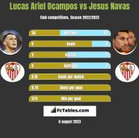 Lucas Ariel Ocampos vs Jesus Navas h2h player stats