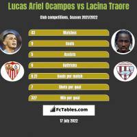 Lucas Ariel Ocampos vs Lacina Traore h2h player stats