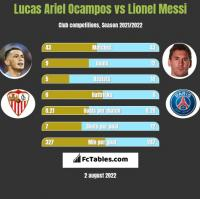 Lucas Ariel Ocampos vs Lionel Messi h2h player stats