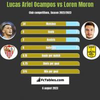 Lucas Ariel Ocampos vs Loren Moron h2h player stats