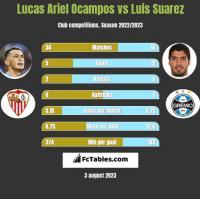 Lucas Ariel Ocampos vs Luis Suarez h2h player stats