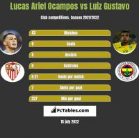 Lucas Ariel Ocampos vs Luiz Gustavo h2h player stats