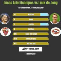 Lucas Ariel Ocampos vs Luuk de Jong h2h player stats