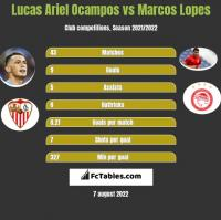 Lucas Ariel Ocampos vs Marcos Lopes h2h player stats