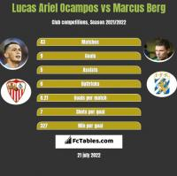 Lucas Ariel Ocampos vs Marcus Berg h2h player stats