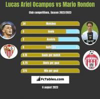 Lucas Ariel Ocampos vs Mario Rondon h2h player stats