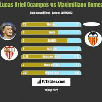 Lucas Ariel Ocampos vs Maximiliano Gomez h2h player stats