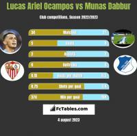 Lucas Ariel Ocampos vs Munas Dabbur h2h player stats