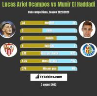 Lucas Ariel Ocampos vs Munir El Haddadi h2h player stats